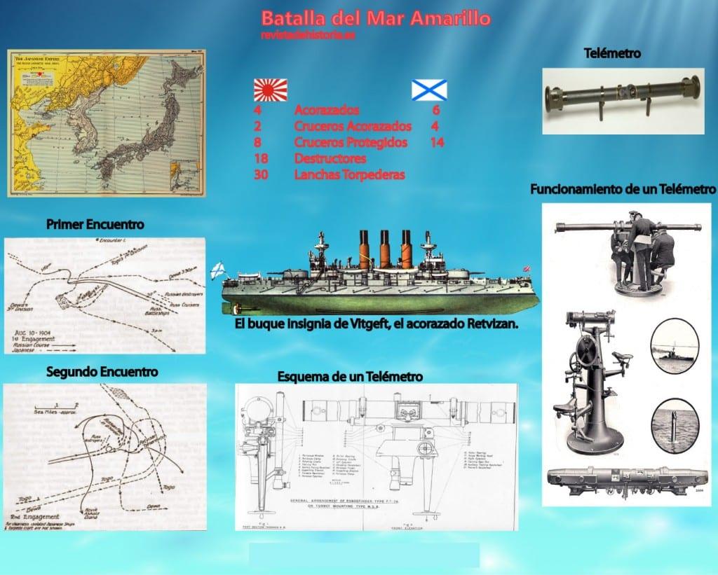 Batalla del Mar Amarillo, Infografía