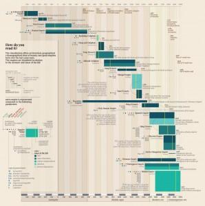 Infografía: los grandes Imperios de la Humanidad