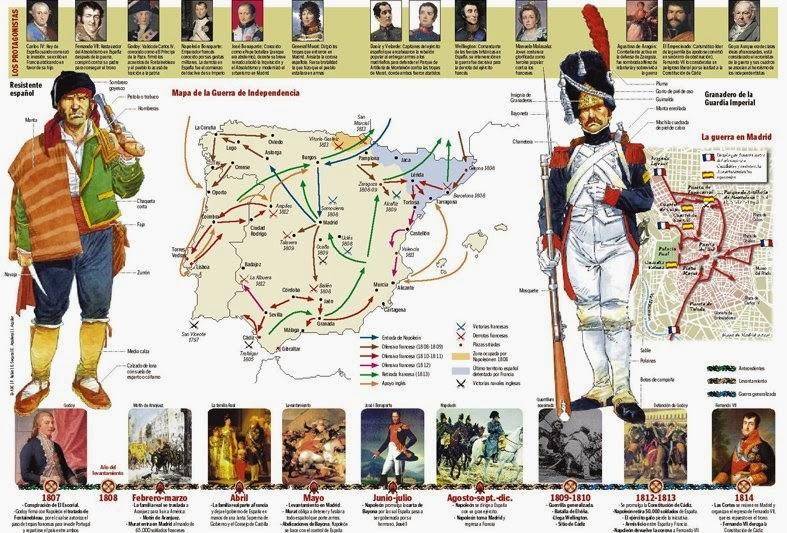 Daoíz y Velarde, La Guerra de la Independencia