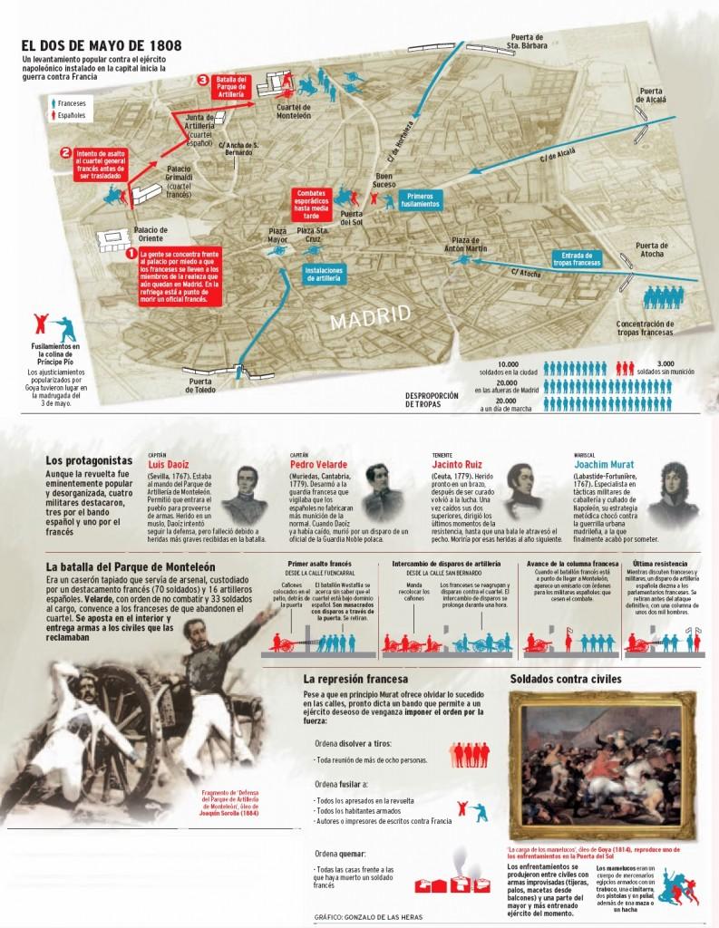 Daoíz y Velarde, Infografía del 2 de Mayo