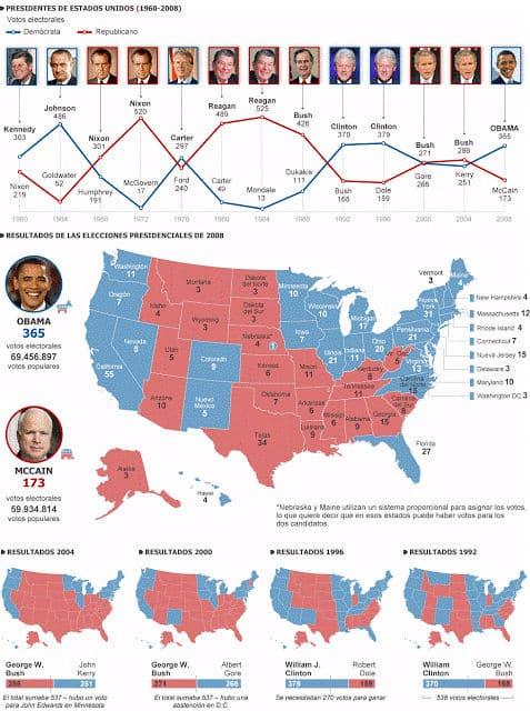 El proceso electoral en los Estados Unidos de América