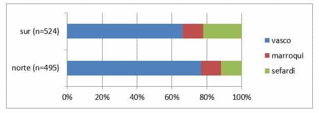 porcentajes de las tres poblaciones parentales de las zonas de la zona norte